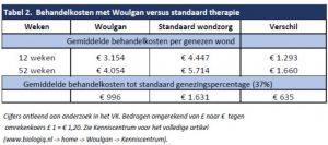 Tabel-2-2-300x133 Productinformatie